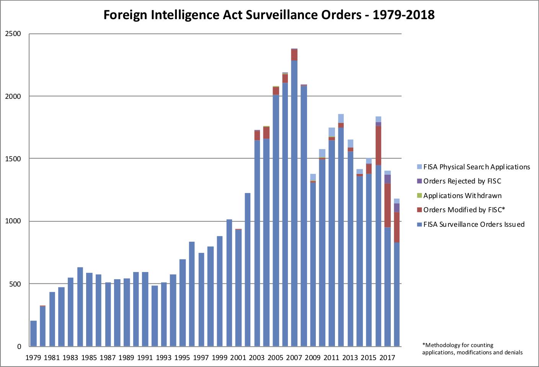 EPIC FISA Orders 1979 2016